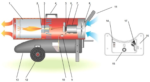 Как сделать тепловую газовую пушку своими руками 156