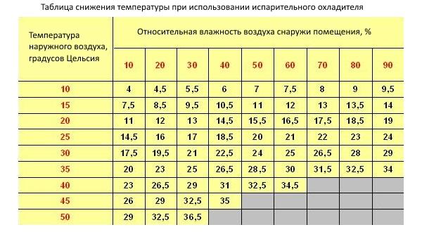 Соотношение температурной шкалы фаренгейта и цельсия
