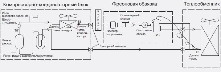 набор трубной обвязки типа cck 5 3